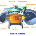 Francis Turbine Working Principle, Main Parts, Diagram and Application