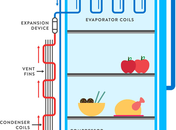Main Parts of Refrigerator