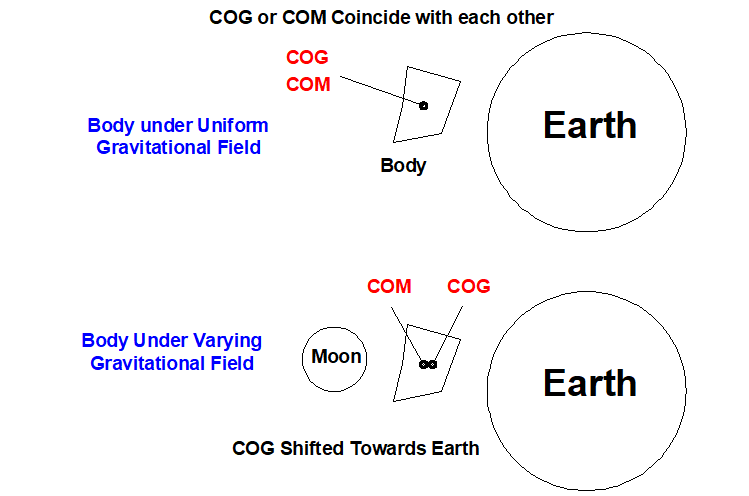 Difference Between Center of gravity and Center of mass