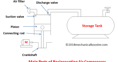 Main parts of reciprocating air compressor