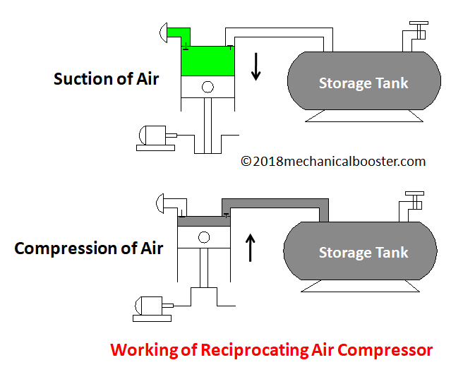 Working of reciprocating air compressor