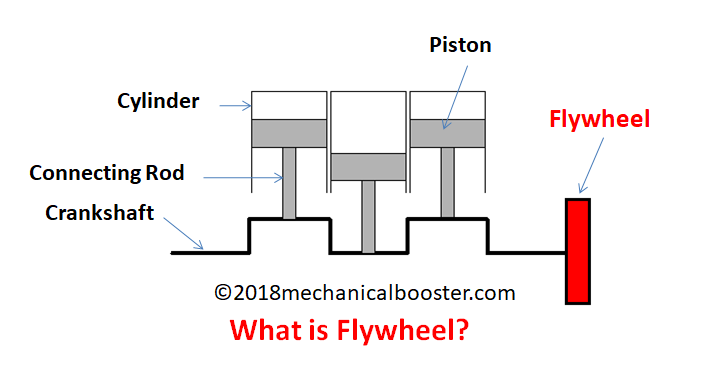 What is Flywheel?