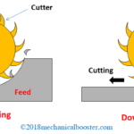 Difference Between Up Milling and Down Milling - Which is Better?