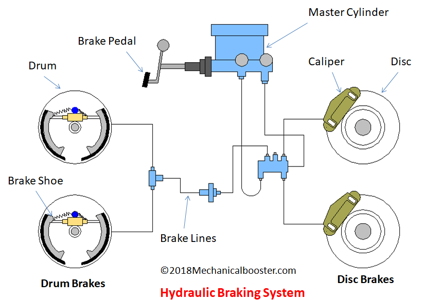 What is Hydraulic Braking System and How It Works? - Mechanical Booster