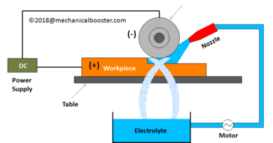 What is Electrochemical Grinding