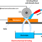 What is Electrochemical Grinding and How it Works?