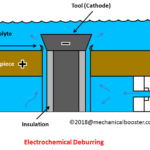 What is Electrochemical Deburring?