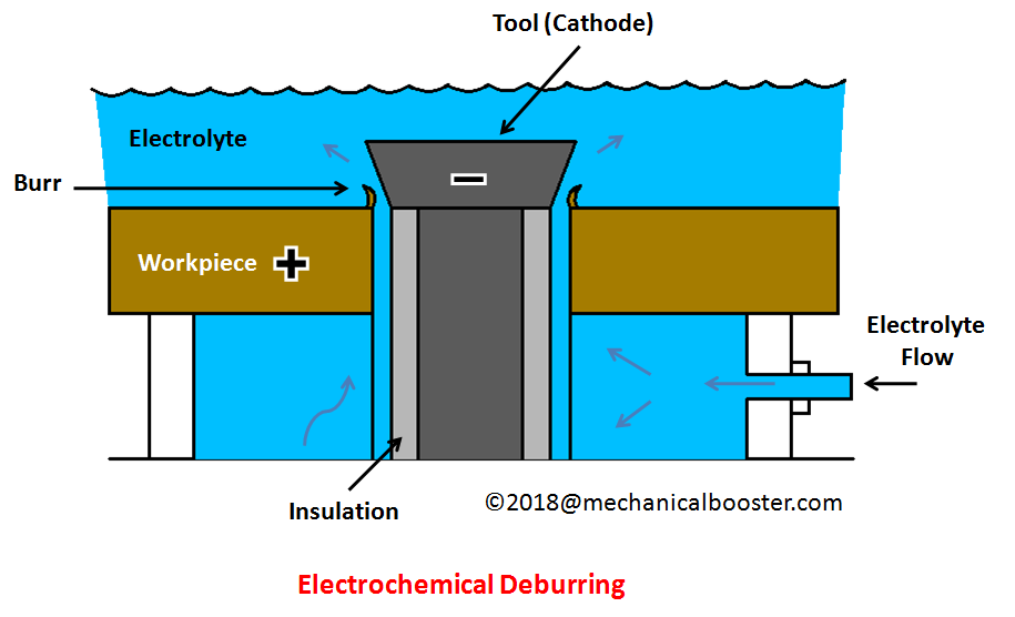 Electrochemical Deburring