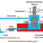What is Electrochemical Honing?