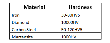 value of the HV number for different materials