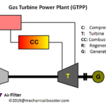 What is Gas Turbine Power Plant?
