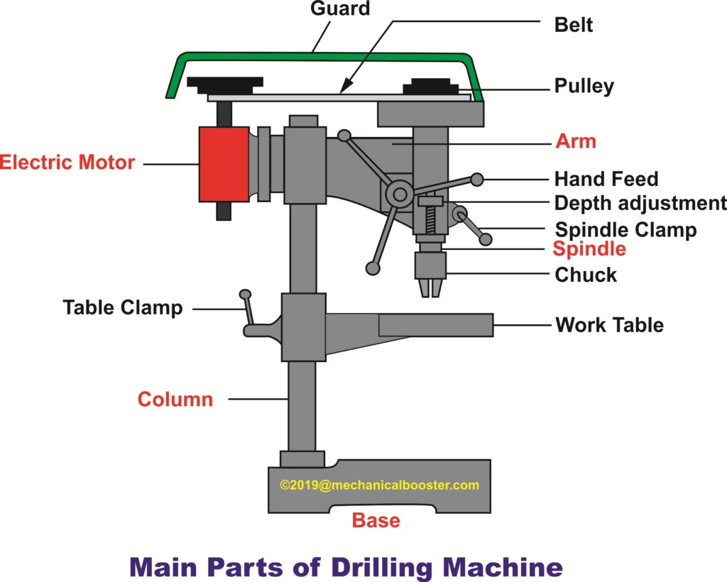 Drilling Machine Main Parts