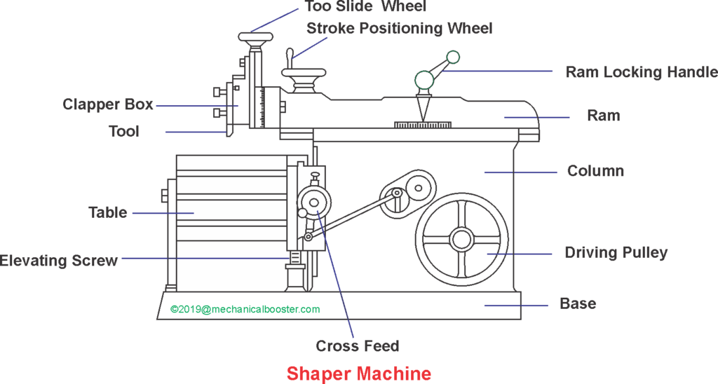 Shaper machine Main Parts