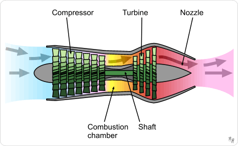 Main Parts of jet engine