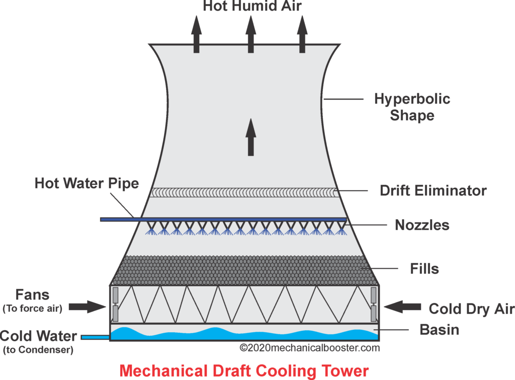 Mechanical Draft Cooling Tower