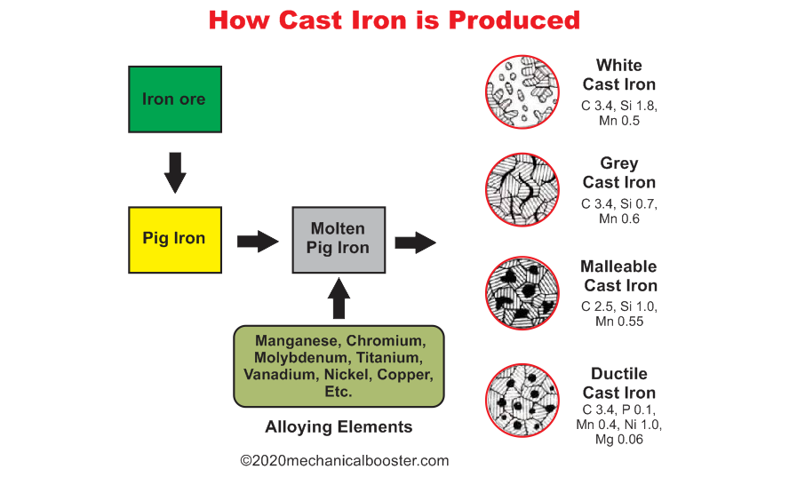 How Cast Iron is Produced