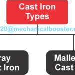 What is Cast Iron? Complete Explanation
