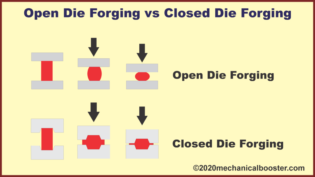 open die forging vs closed die forging
