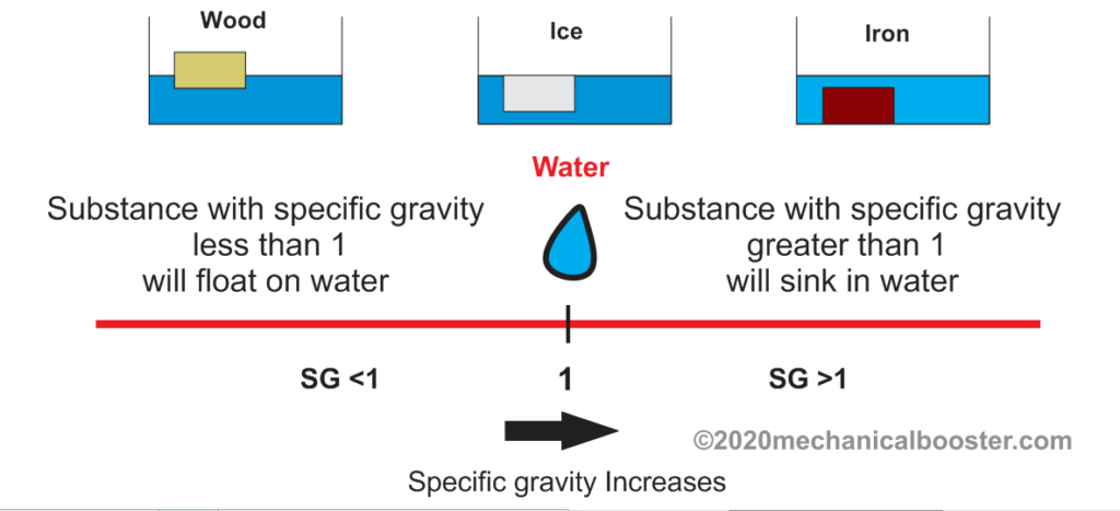 specific gravity of water