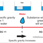 What is Specific Gravity of Water?