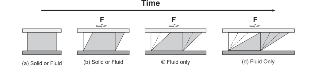 Shear Stress Behaviour of solid and fluid