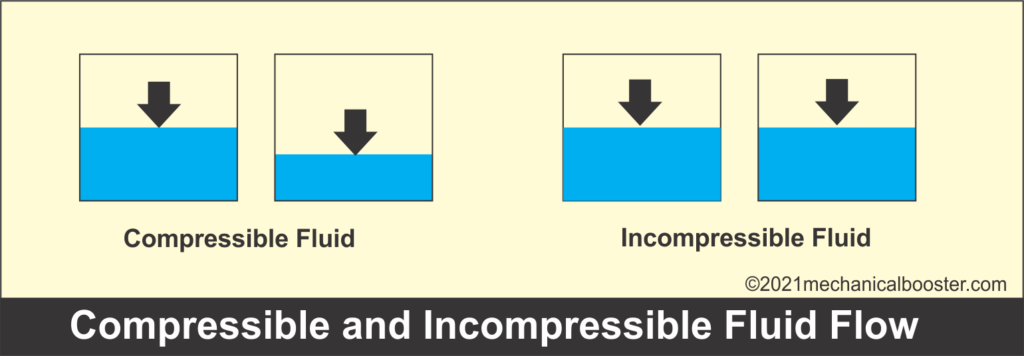 compressible and incompressible fluid flow
