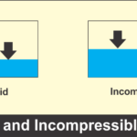 What are Different Types of Fluid Flow - Complete Explanation