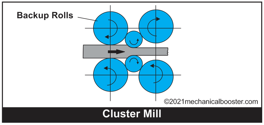 Cluster mill