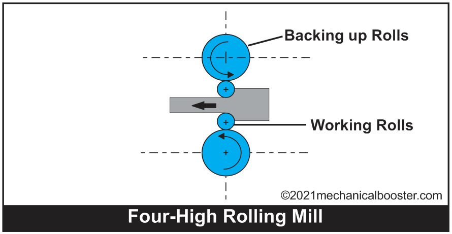 Four high rolling mill