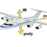 How Does an Airplane Fly - Complete Explanation