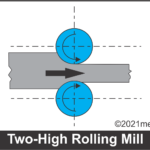 What is Rolling Process: Definition, Working, Types, Defects and Application