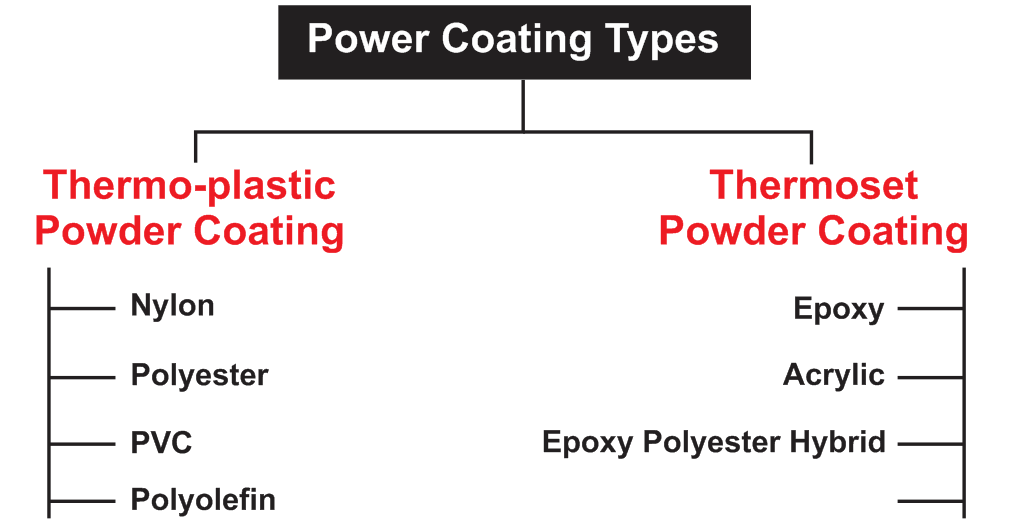 types of powder coating