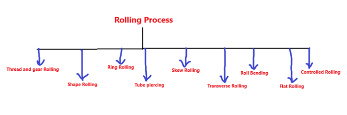 types of rolling process