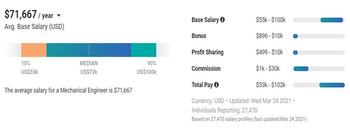 Average salary of mechanical engineers in USA