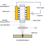 Laser Beam Welding - Definition, Main Parts, Types, Working, Advantages and Disadvantages